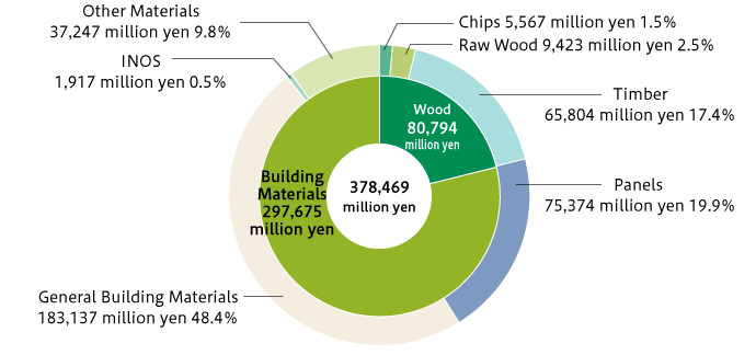 Fiscal 2018 Breakdown of Net Sales in the Timber & Building Materials Business (Non-consolidated)