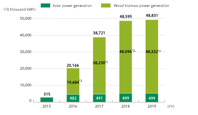 Shift in Renewable Power Generation
