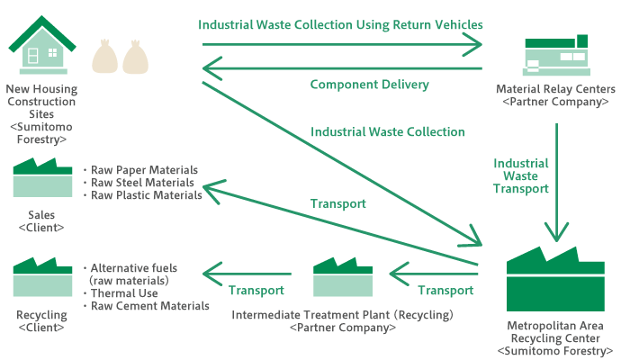 Flow of Industrial Waste Collection Using the Inter-Region Recovery and Recycling Certification