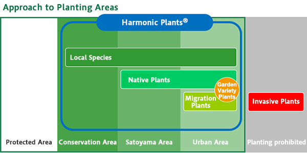 Approach to Planting Areas