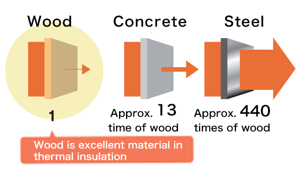 Comparison of Materials by Thermal Conductivity
