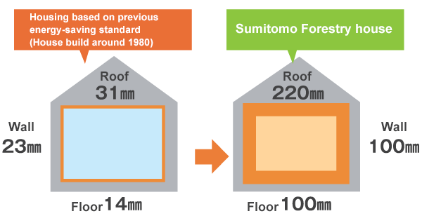 Unique Standards of Thermal Insulators of Sumitomo Forestry