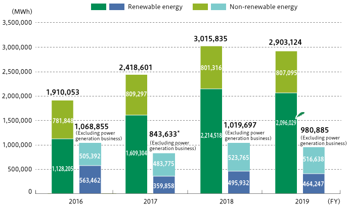 Energy Consumption Trends Over Four Years