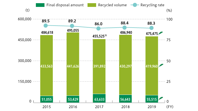 Trends in Waste Generated and Recycling Rate Over the Last Five Years