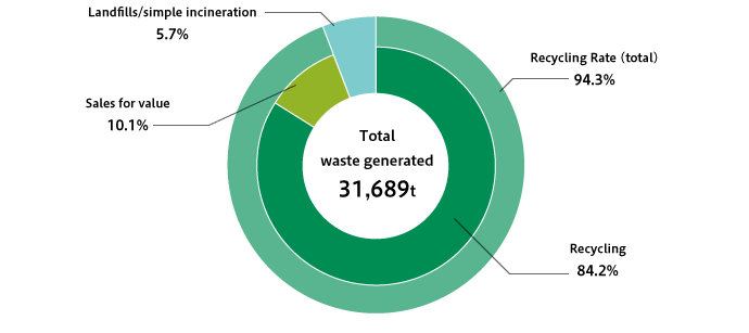 Breakdown of Waste Generated by Disposal Process for New Housing Construction Sites (FY2018)