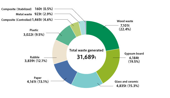 Breakdown of Waste Generated Volume at New Housing Construction Sites (FY2018)