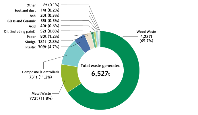 Breakdown of Waste Generated at Domestic Manufacturing Plants (FY2019)