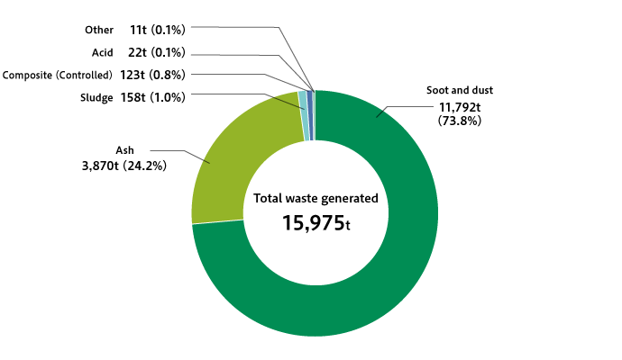 Breakdown of Waste Generated Volume at Power Generation Business Operations (FY2018)