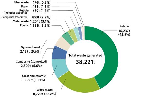 Breakdown of Waste Generated at Renovation Business Operations (FY2018)