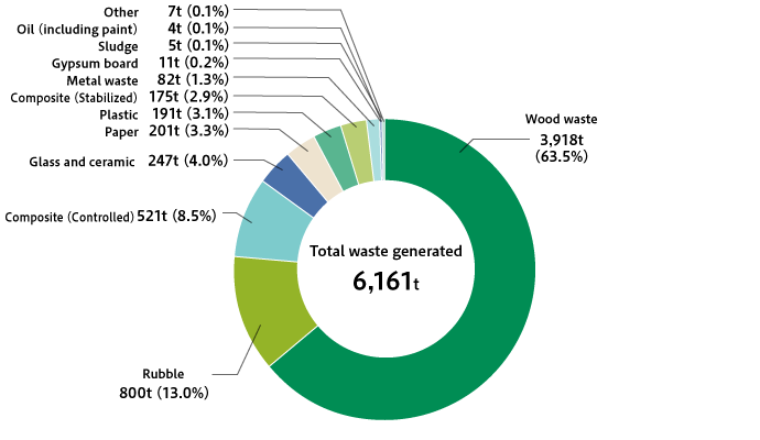 Breakdown of Waste Generated by Lifestyle Service Business, Housing-related Materials Sales, etc. (FY2018)