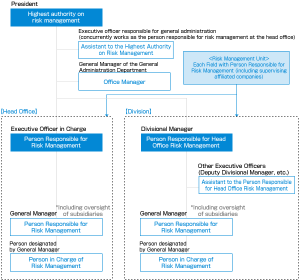 Risk Management Structure of the Sumitomo Forestry Group