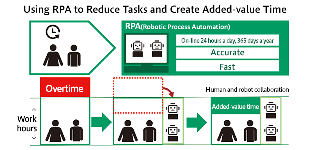 Using RPA to Reduce Tasks and Create Added-value Time