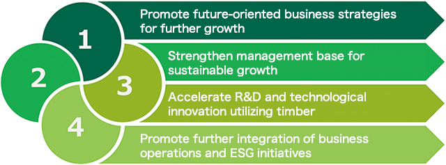 Sumitomo Forestry Group 2021 Medium-Term Management Plan -Four Basic Policies-